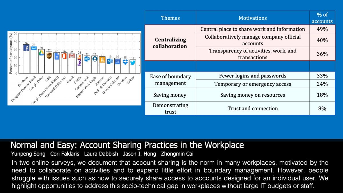 'Normal and Easy: Account Sharing Practices in the Workplace' – new paper for CSCW 2019